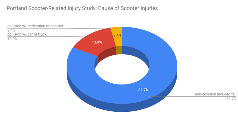 Portland Scooter-Related Injury Study: Cause of Scooter Injuries