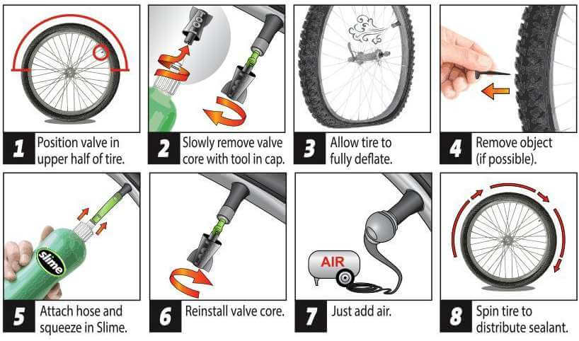 Diagram showing how to use tire slime